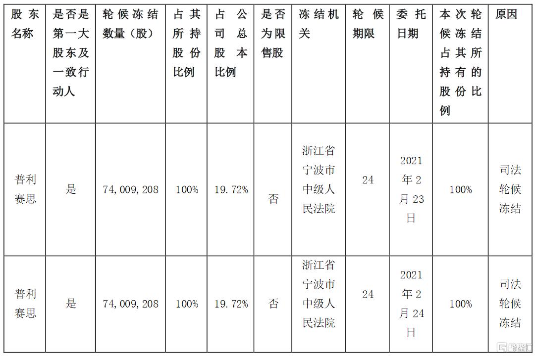 康强电子(002119.SZ):第一大股东所持公司股份被司法轮候冻结