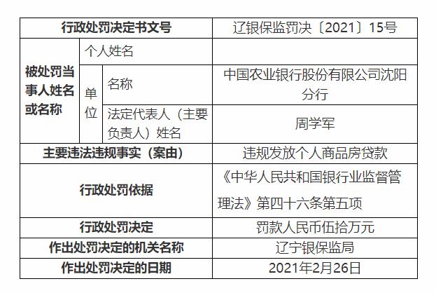 农行沈阳分行被罚50万元:违规发放个人商品房贷款图片