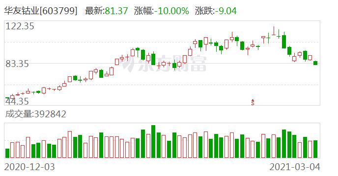 有色金属板块走弱 108只个股下跌 华友钴业下跌10.0%