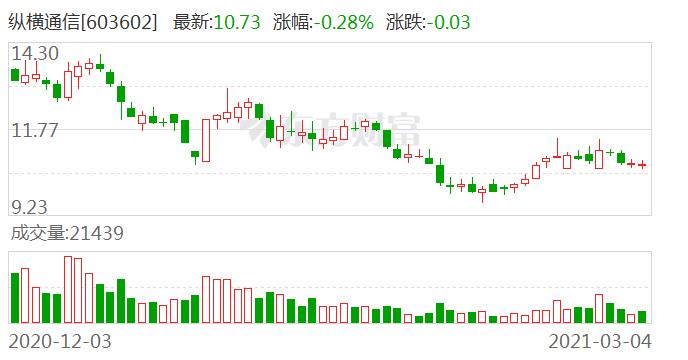 纵横通信:控股股东之一致行动人林炜解除质押235万股