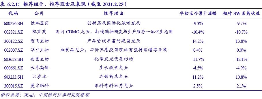 【银河医药孟令伟/刘晖】行业动态 2021.2丨国务院发布重要措施,中医药产业有望加速转型