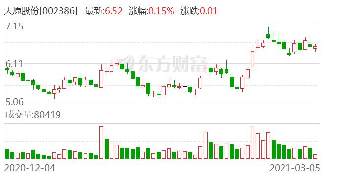 天原股份:公司暂无投资碳纤维产业的计划