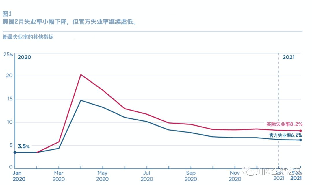 美联储和耶伦盯这个:美国2月真实失业率高达9.5%