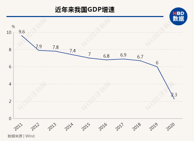2021年 我国经济总量开始_我国经济gdp总量图