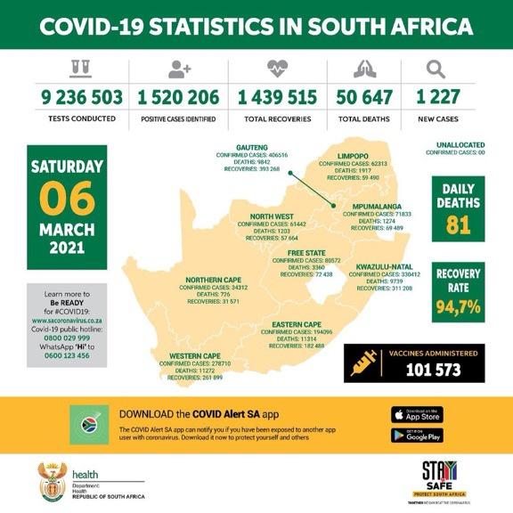 南非新增1227例新冠肺炎确诊病例 累计确诊1520206例