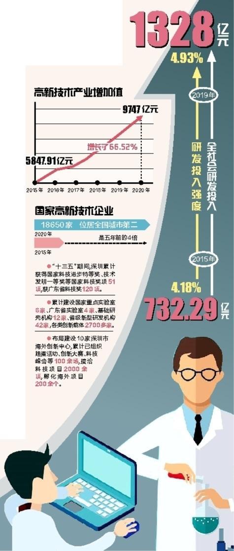 深圳加快构建全过程创新生态链