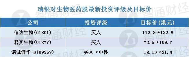 """瑞银:上调生物科技股目标价 予信达生物(01801)、君实生物(01877)""""买入""""评级"""