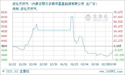 生意社:3月9日星星能源液化天然气报价动态