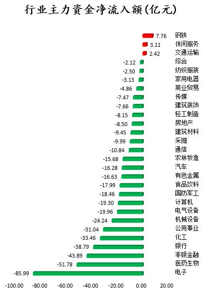 数据复盘:主力撤离电子、医药生物等行业 北向抢筹中国平安等股