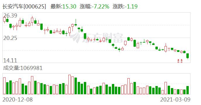 长安汽车:2月汽车销量16.27万辆