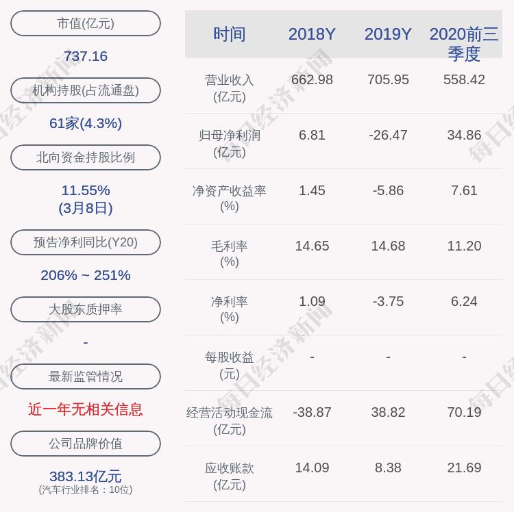 长安汽车:2月总销量约16万辆,同比增加465.82%