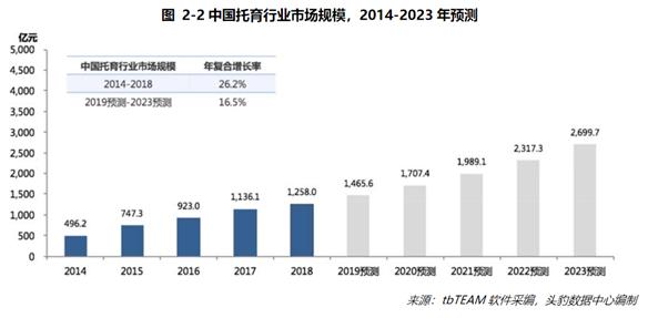 托育市場規模預測(圖源:頭豹研究院研究報告)