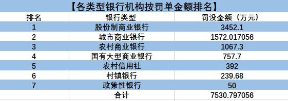 2月银行业罚单报告:共218张罚单 中信银行独领16张罚金3031.5万!