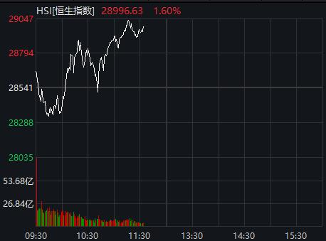 大奇迹日?港股狂拉700点 科技股突然暴涨 阿里腾讯