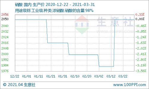 生意社:3月硝酸铵市场价格走势上涨