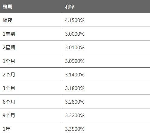 4月1日香港银行同业人民币拆息HIBOR(早间公布)