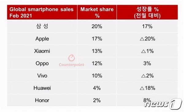 2月份小米手机全球份额第三、国内第一