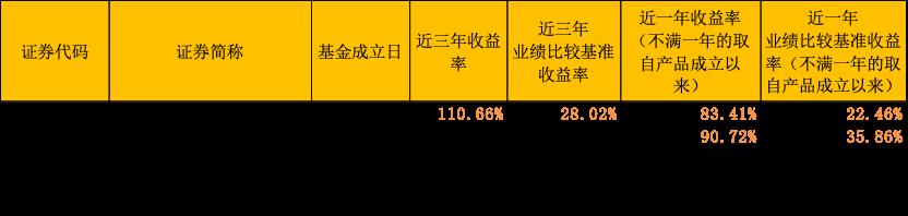 公募基金年报大揭秘:看李化松、张晓泉、黄维如何看后市