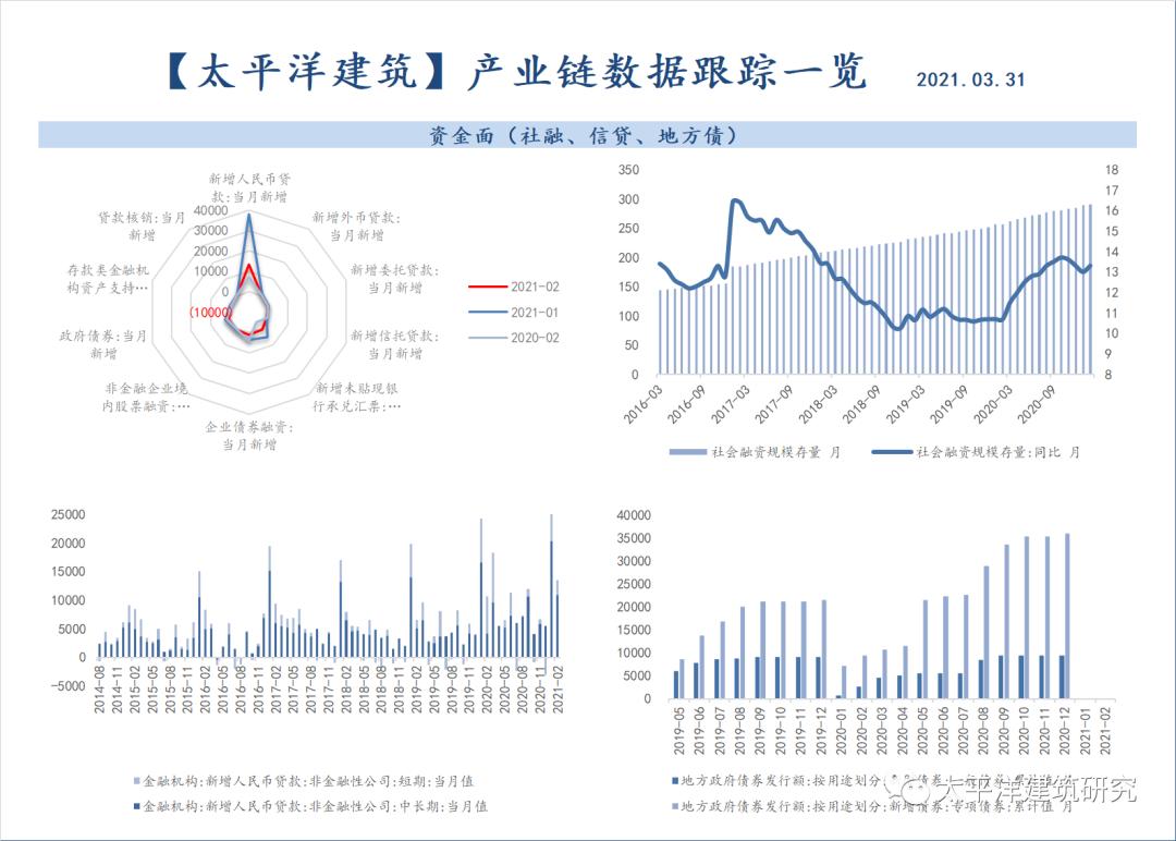 【太平洋研究】建筑产业链数据跟踪