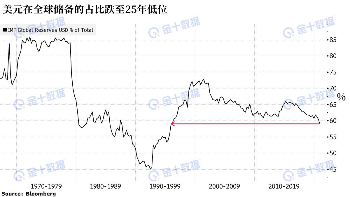 全球外汇储备创新高 美元占比却跌到了25年新低