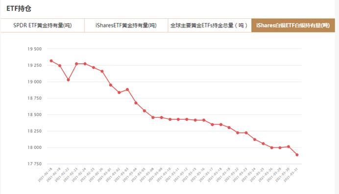 iShares白银ETF3月31日白银持有量与上一交易日减