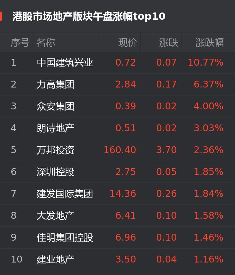 港股4月1日房企股午盘:中国建筑兴业涨10.77%位居首位