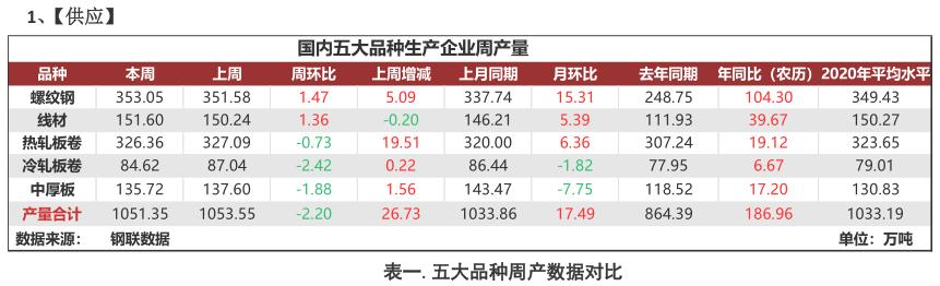 Mysteel:【MSA】聚焦钢铁产业数据(4月1日)—全国平均消费上升至旺季水平,库存加速去化