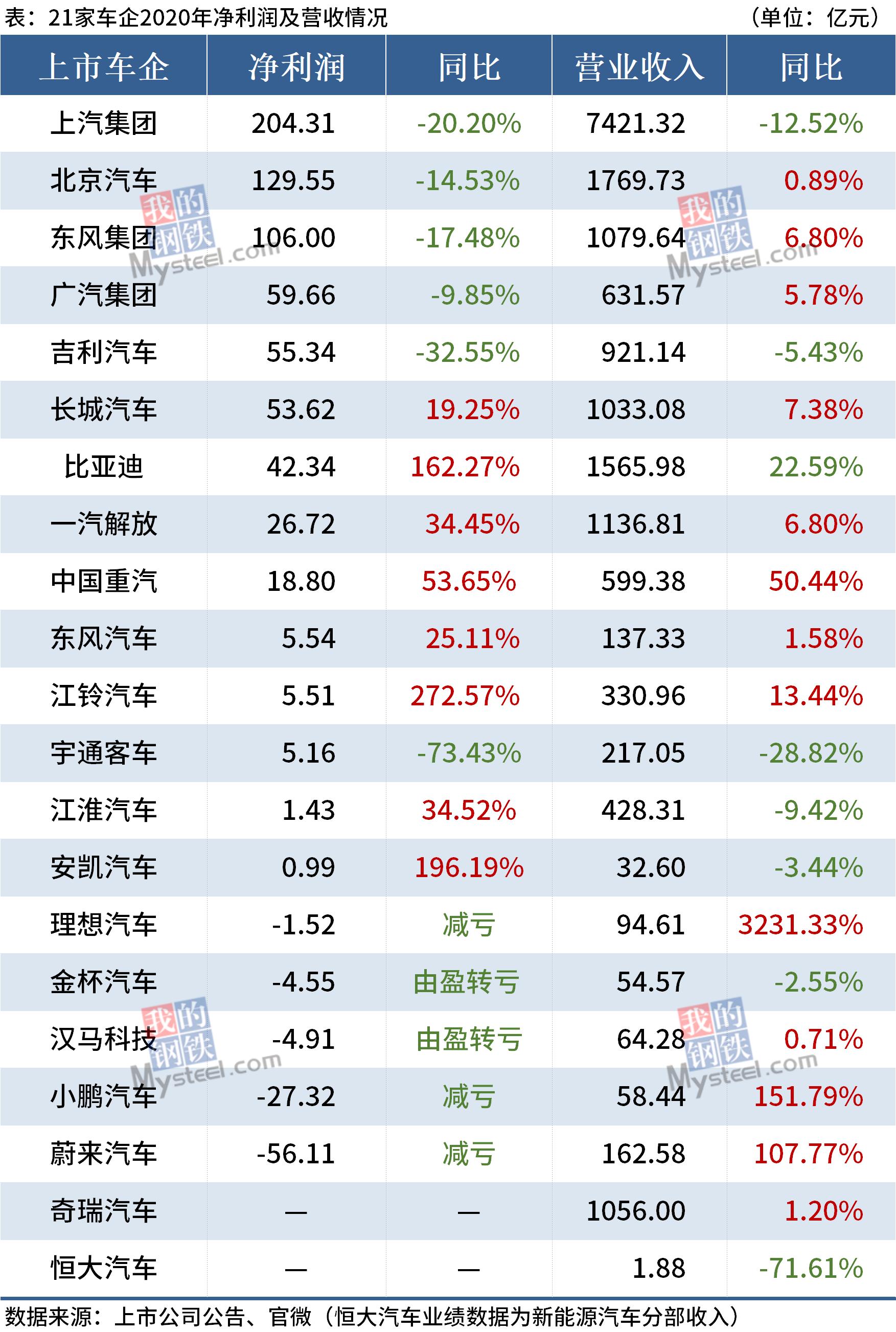 21家车企2020年业绩PK :8家净利正增长