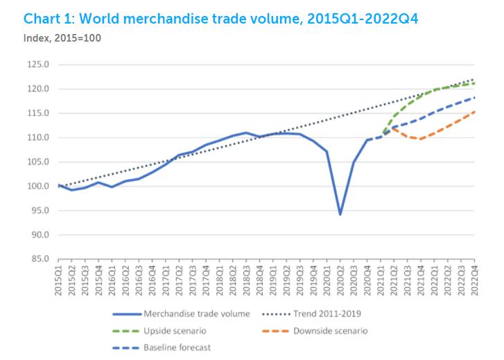 2021年全球gdp_2021年全球时装行趋势