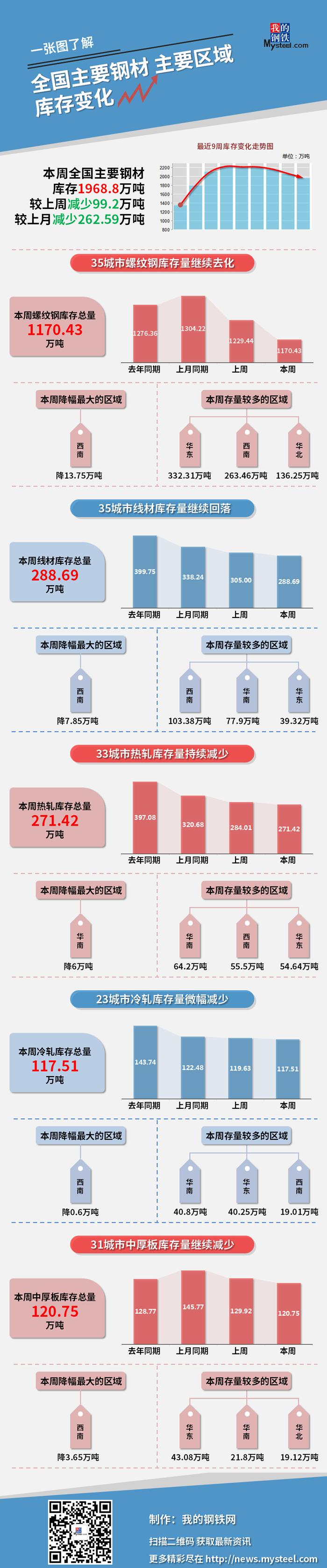 图说 | 本周钢材社会库存减少99.2万吨(3月26日—4月1日)
