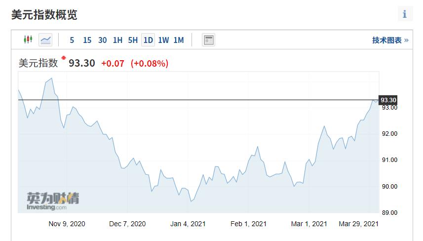 美元短期走强趋势未变 脆弱新兴经济体要当心了?