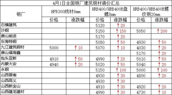 兰格建筑钢材日盘点(4.1):市场价整体趋强 成交火爆