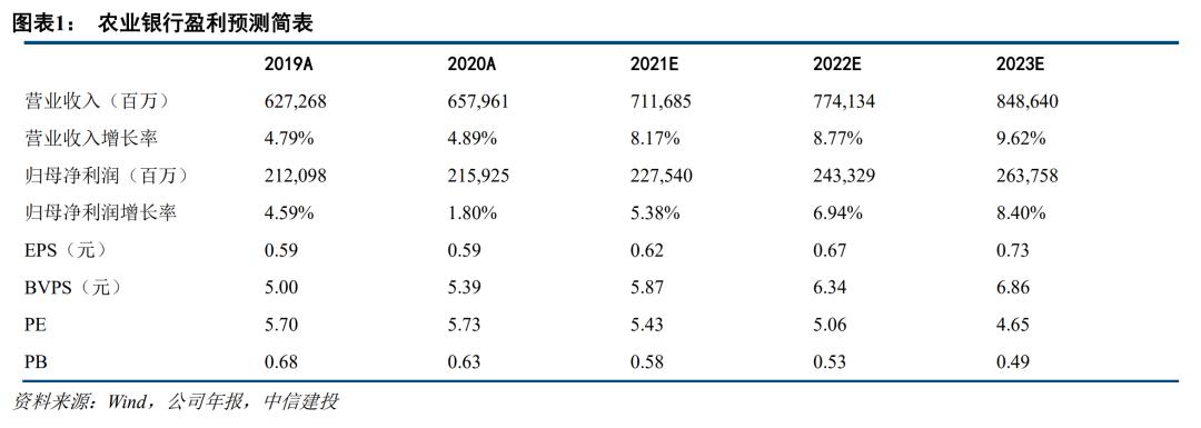 【中信建投金融】农业银行2020年报点评:存款成本有效控制,数字化转型成效显著