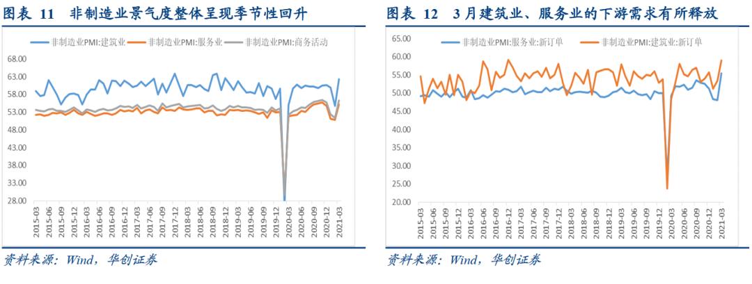 PMI季节性回升,就业分项重返景气区间——3月制造业PMI点评【华创固收丨周冠南团队】