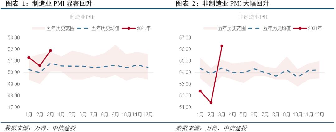 制造业景气改善,3月PPI预期3.9%——3月PMI数据点评