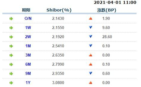 4月1日上海银行间同业拆放利率Shibor
