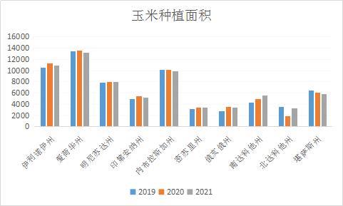 美国2021年大豆和玉米种植面积预估低于预期