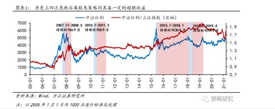 高股息策略受市场追捧,能否成4月投资主线?