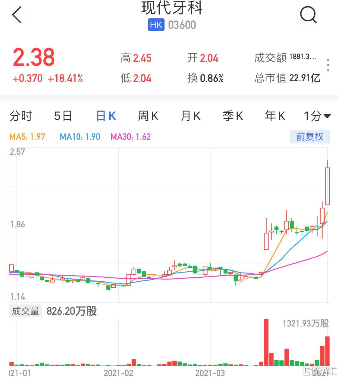 港股异动|现代牙科(3600.HK)飙涨逾18% 2020年核心业务溢利同比增长36.9%