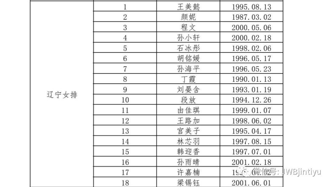 全运会预赛即将打响 刘晏含确认加盟辽宁女排