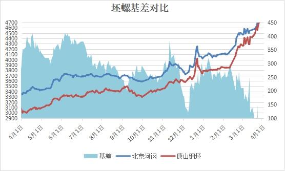 兰格建筑钢材日盘点:市场价整体趋强 成交火爆