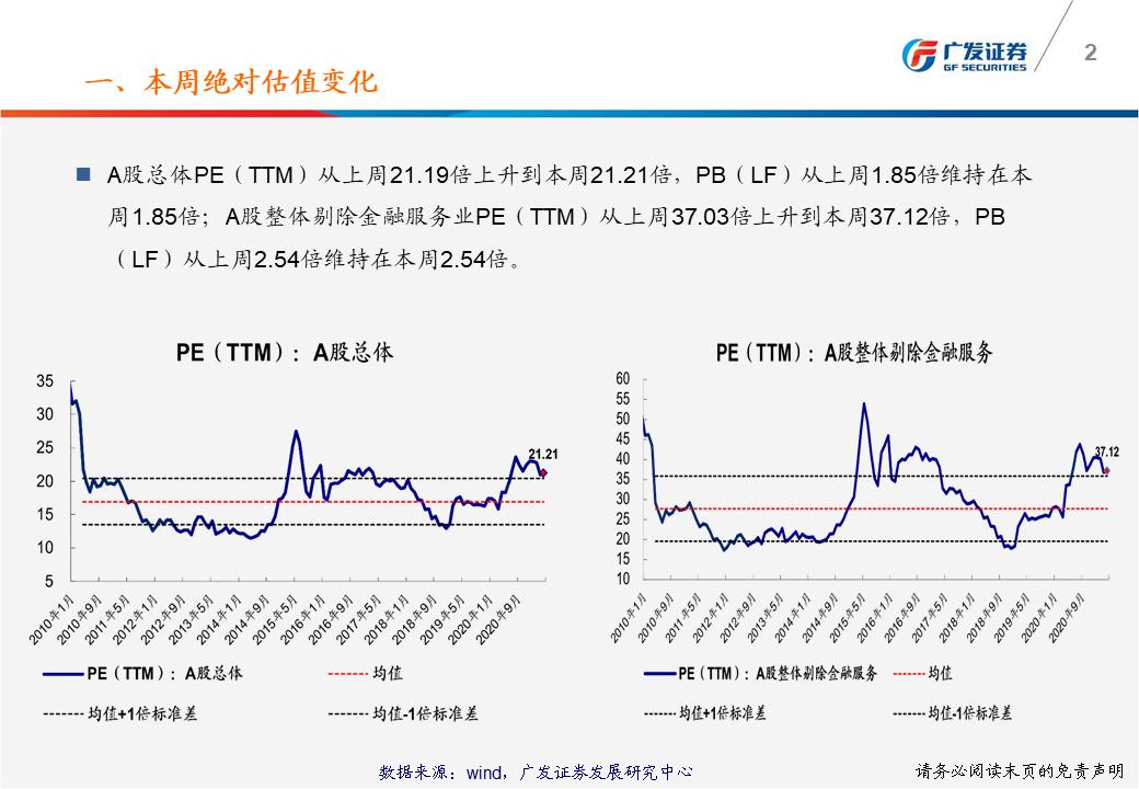 【广发策略】一张图看懂本周A股估值变化-广发TTM估值比较周报(4月第2期)