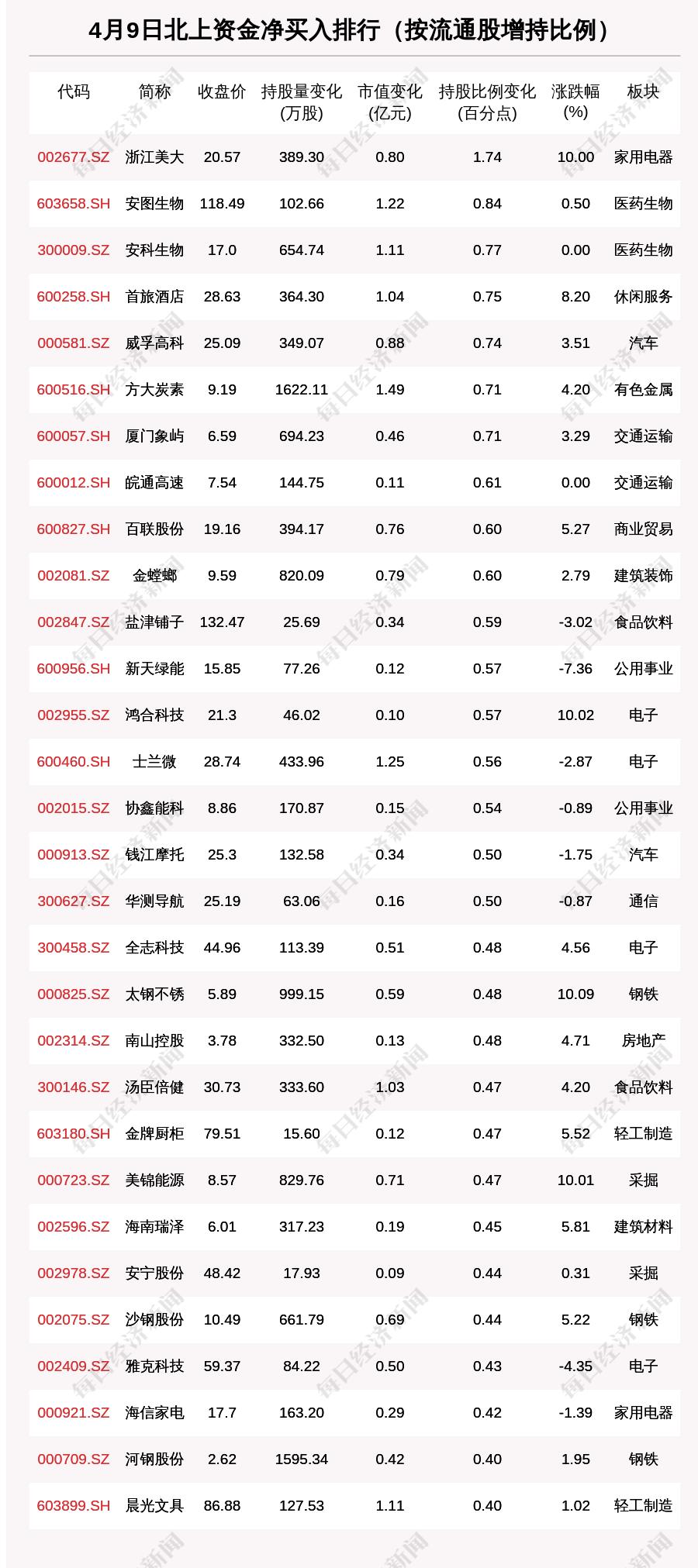 北向资金动向曝光:4月9日这30只个股被猛烈扫货(附名单)