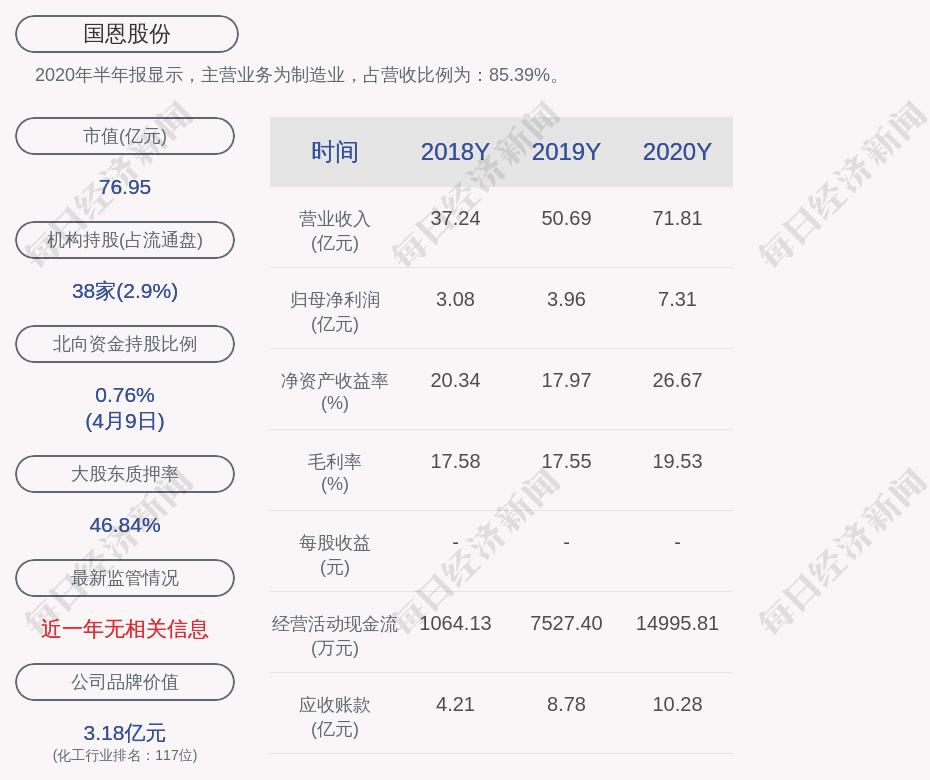 国恩股份:为子公司提供的担保总余额为7700万元