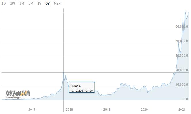 """""""币圈""""必配资产?首只数字货币交易所股票Coinbase下周三上市"""
