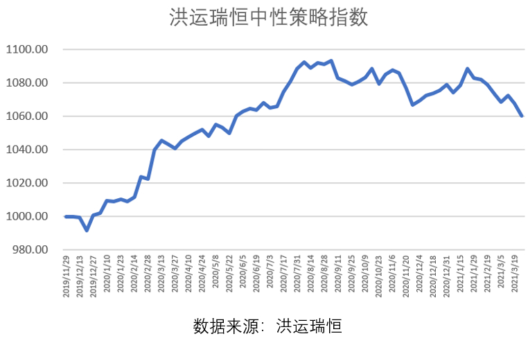 月报 | 中性策略:风险逐渐释放,市场风格趋于均衡