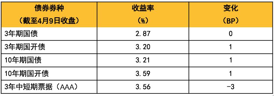 【小安观市·债市周刊】节后资金平稳,央行政策以稳为主,债市仍有交易性机会
