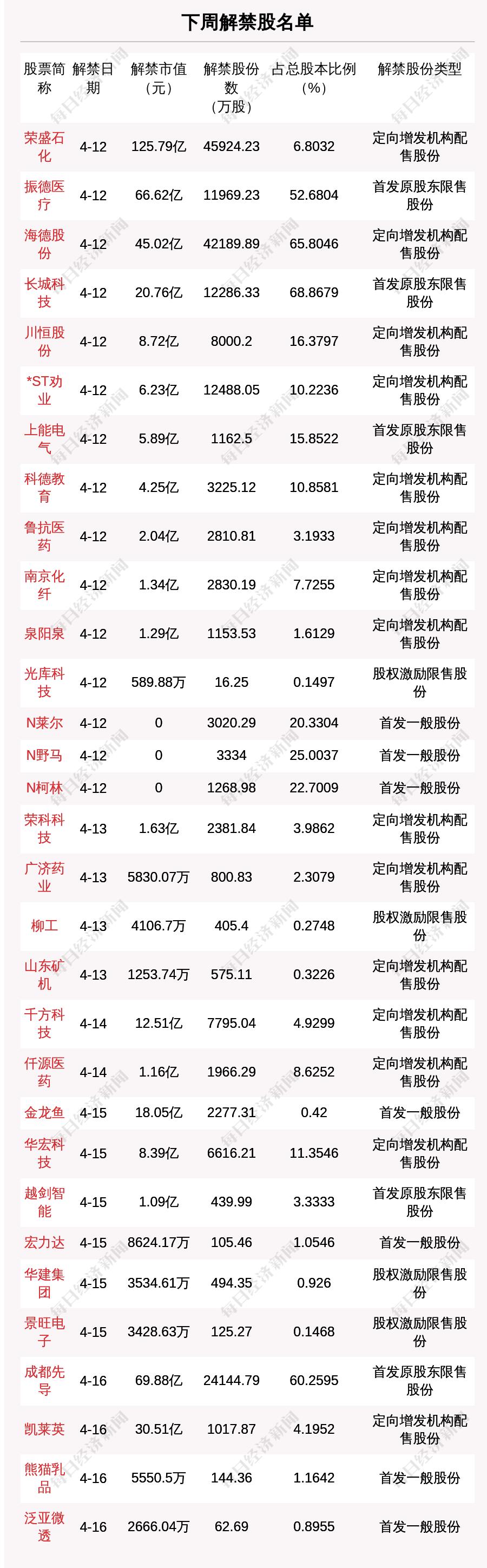 下周20.1亿股限售股解禁,解禁市值达434.72亿元(附名单)