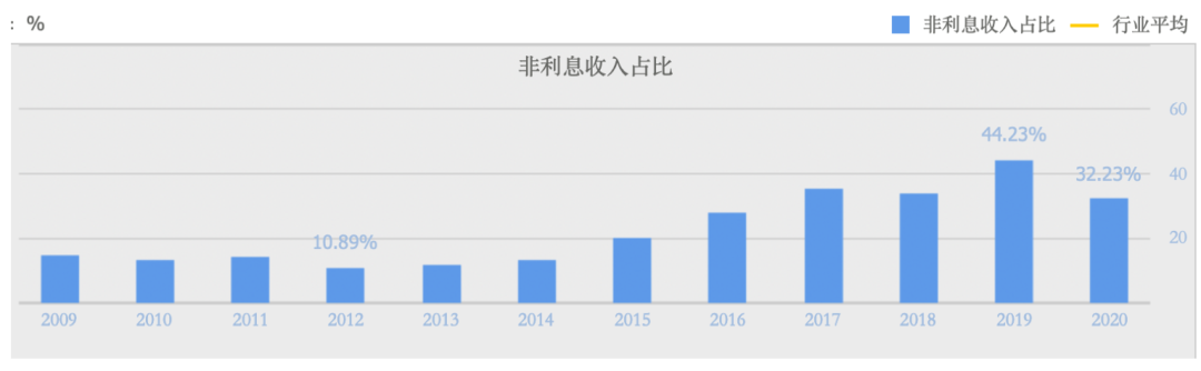 宁波银行关键业务遇挫:净利增速腰斩、不良5年翻番