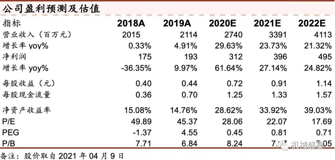 2021Q1业绩超预期,行业高景气度延续——伊之密(300415)点评报告